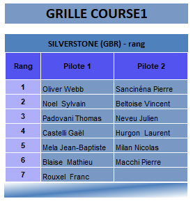 Alpine Europa Cup Silverstone 2018 course1 grille