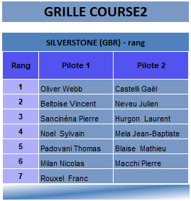 Alpine Europa Cup Silverstone 2018 course2 grille