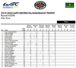 2019 2020 LMP2 DRIVERS FIA ENDURANCE TROPHY AFTER COTA