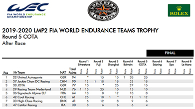 2019 2020 LMP2 FIA WORLD ENDURANCE TEAMS TROPHY AFTER COTA