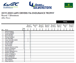 2019 2020 LMP2 DRIVERS FIA ENDURANCE TROPHY AFTER SILVERSTONE