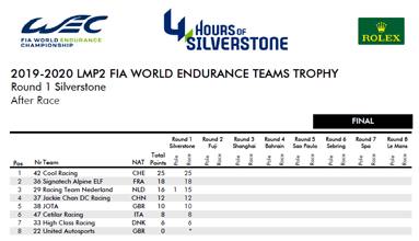 2019 2020 LMP2 FIA WORLD ENDURANCE TEAMS TROPHY AFTER SILVERSTONE