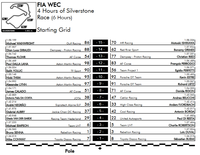 Alpine A470 WEC 19 20 Silverstone C starting grid